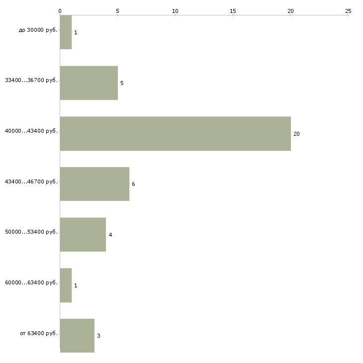 Найти работу тестер  - График распределения вакансий «тестер» по зарплате
