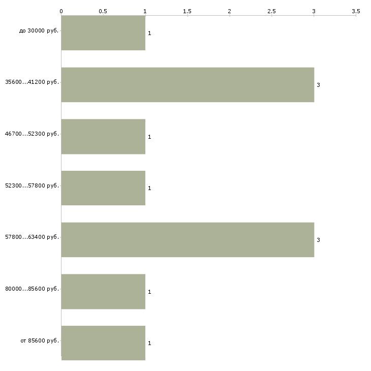 Найти работу тонировщик  - График распределения вакансий «тонировщик» по зарплате