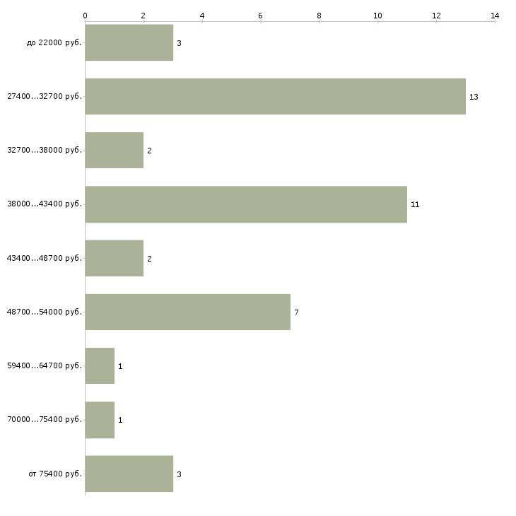 Найти работу травматолог  - График распределения вакансий «травматолог» по зарплате