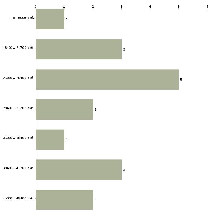 Найти работу тур менеджер  - График распределения вакансий «тур менеджер» по зарплате