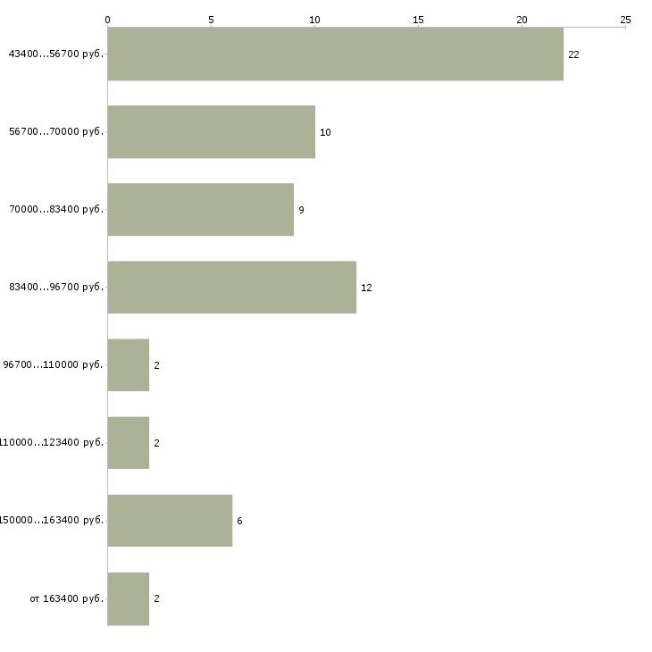 Найти работу управляющая в загородный дом  - График распределения вакансий «управляющая в загородный дом» по зарплате