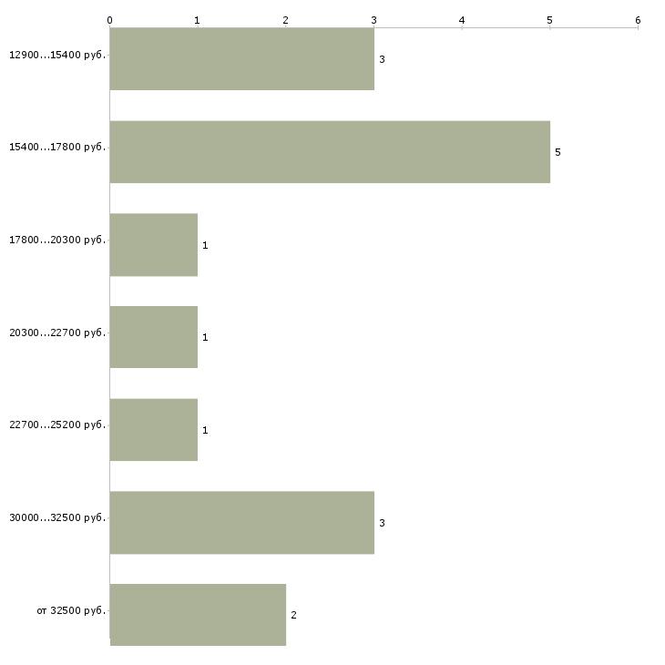 Найти работу учитель музыки  - График распределения вакансий «учитель музыки» по зарплате