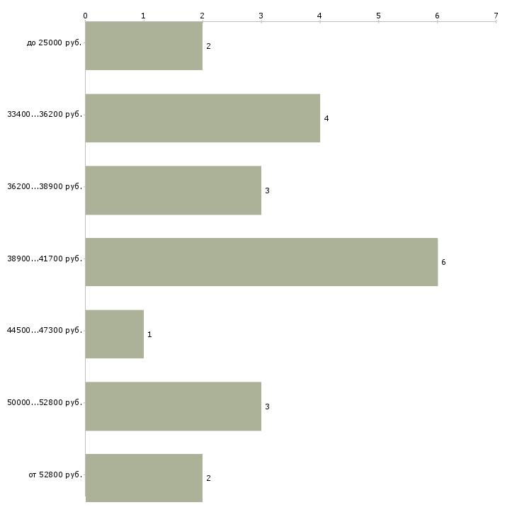 Найти работу финансовый аналитик  - График распределения вакансий «финансовый аналитик» по зарплате