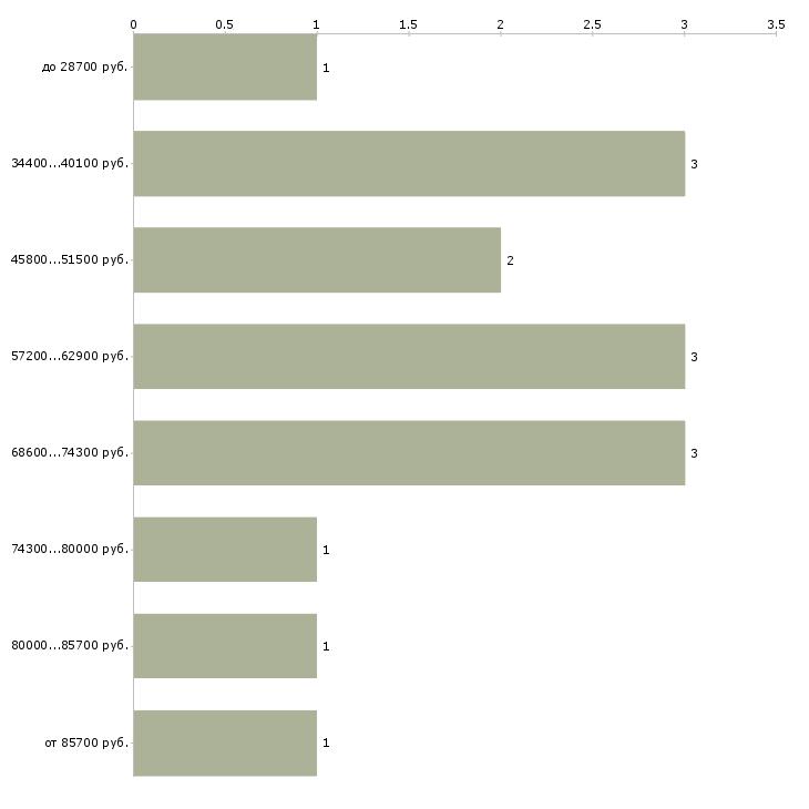 Найти работу финансовый советник  - График распределения вакансий «финансовый советник» по зарплате