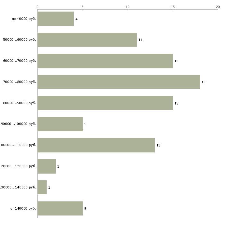 Найти работу account manager  - График распределения вакансий «account manager» по зарплате
