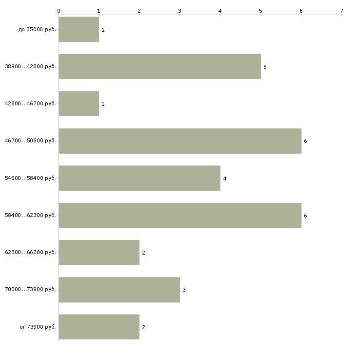 Найти работу mice менеджер  - График распределения вакансий «mice менеджер» по зарплате