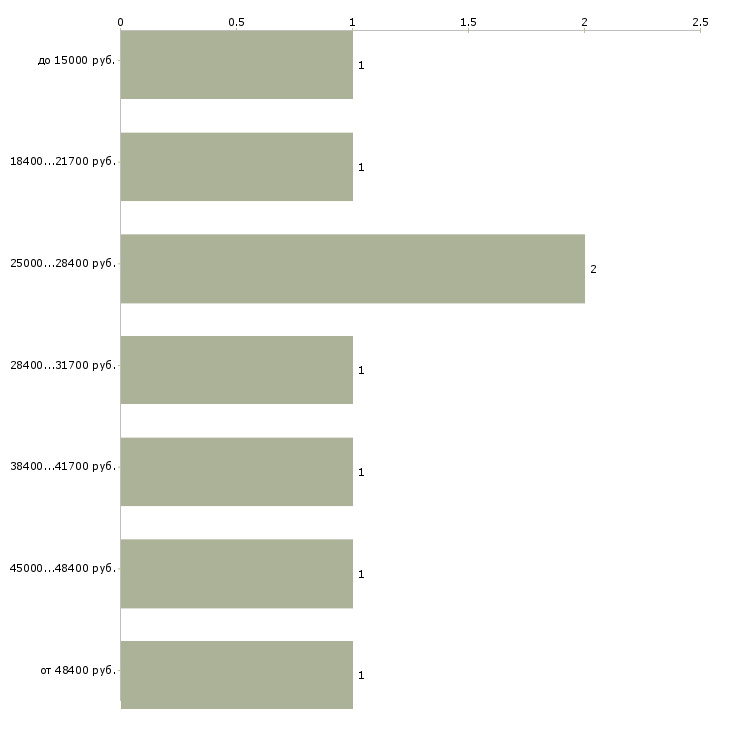 Найти работу seo  - График распределения вакансий «seo» по зарплате