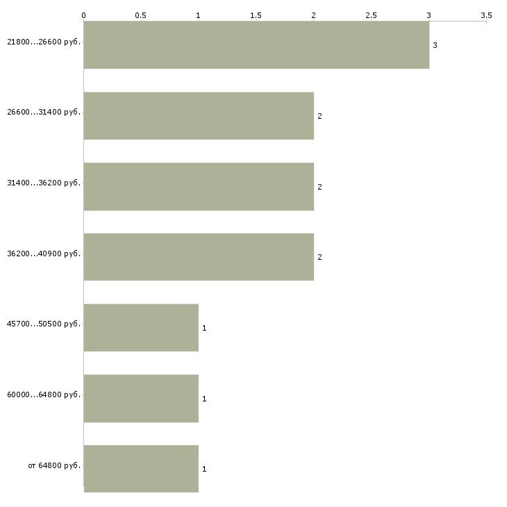 Найти работу spa  - График распределения вакансий «spa» по зарплате