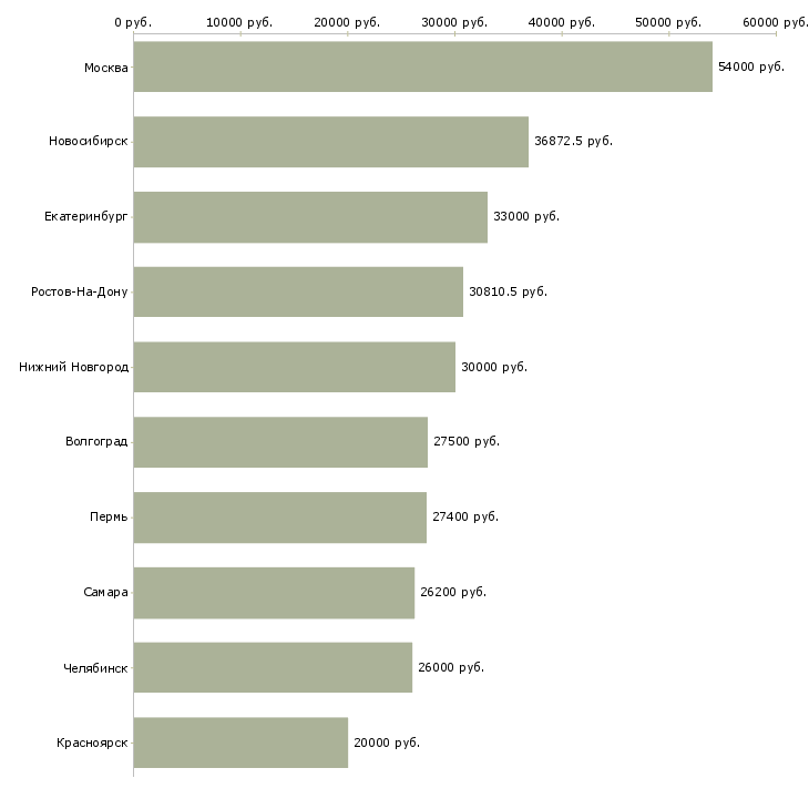 Поиск работы директор центра-Медиана зарплаты для вакансии «директор центра» в других городах