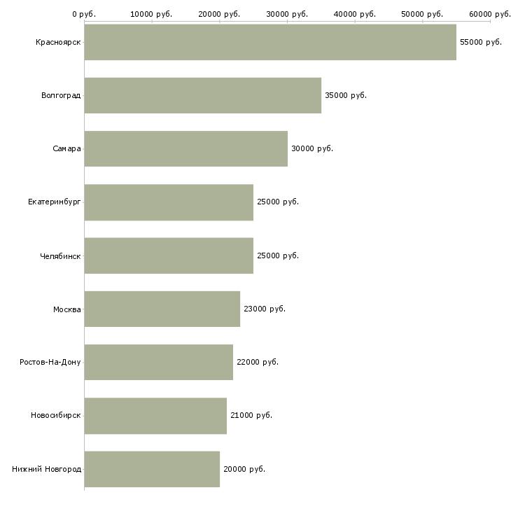 Поиск работы станочник широкого профиля-Медиана зарплаты для вакансии «станочник широкого профиля» в других городах