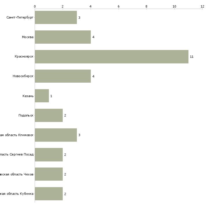 Найти работу автозаправщик-Число вакансий «автозаправщик» на сайте в городах Росcии