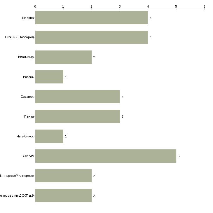 Найти работу агрохимик-Число вакансий «агрохимик» на сайте в городах Росcии