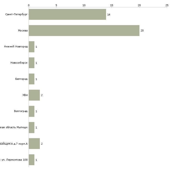 Найти работу асфальтобетонщик-Число вакансий «асфальтобетонщик» на сайте в городах Росcии