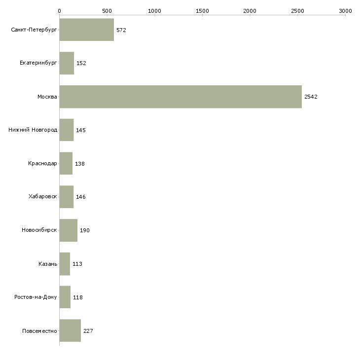 Найти работу бренд менеджер-Число вакансий «бренд менеджер» на сайте в городах Росcии