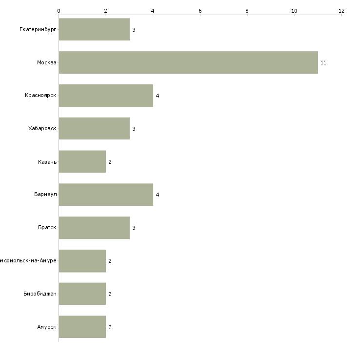 Найти работу журналист бизнес направления-Число вакансий «журналист бизнес направления» на сайте в городах Росcии