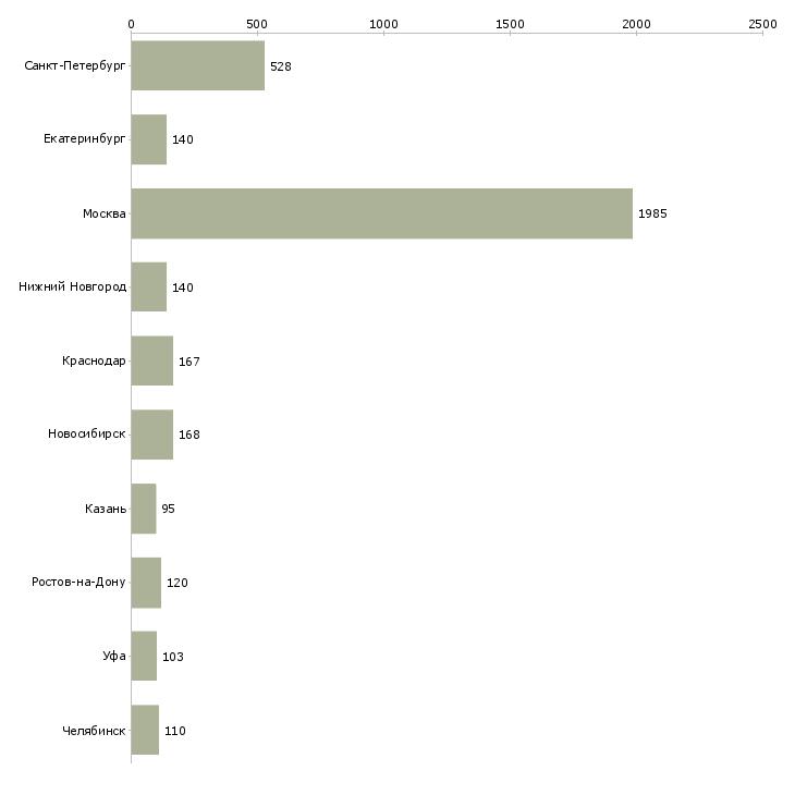 Найти работу менеджер клиентского отдела-Число вакансий «менеджер клиентского отдела» на сайте в городах Росcии