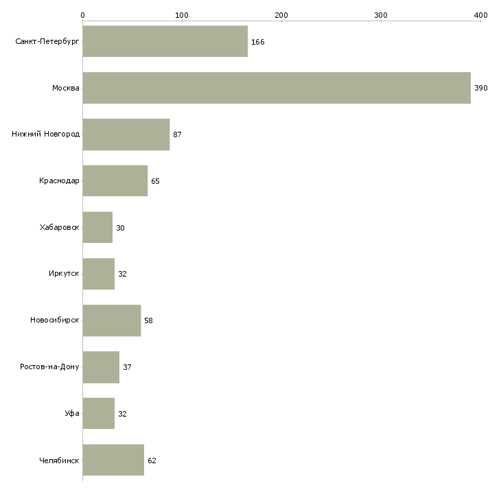 Найти работу менеджер по снабжению-Число вакансий «менеджер по снабжению» на сайте в городах Росcии