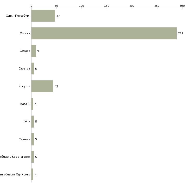 Найти работу мясник-Число вакансий «мясник» на сайте в городах Росcии