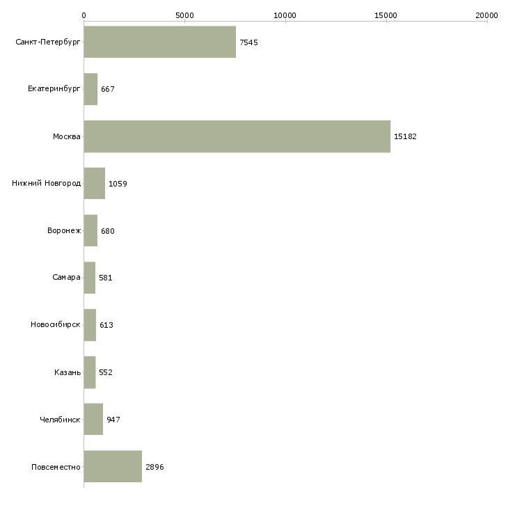 Найти работу подработка-Число вакансий «подработка» на сайте в городах Росcии