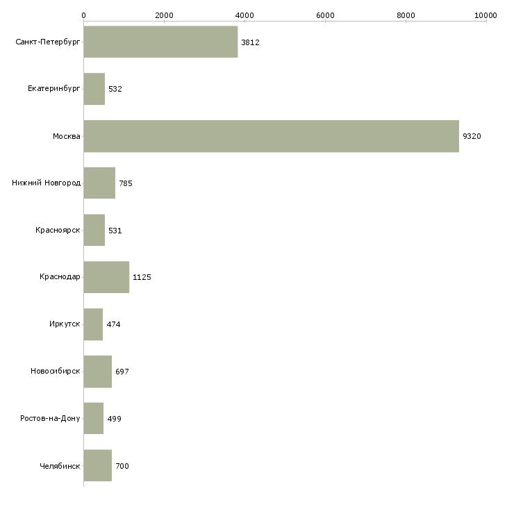 Найти работу продажа техники-Число вакансий «продажа техники» на сайте в городах Росcии