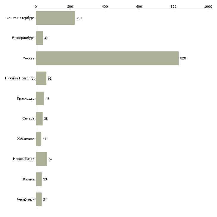 Найти работу pr менеджер-Число вакансий «pr менеджер» на сайте в городах Росcии