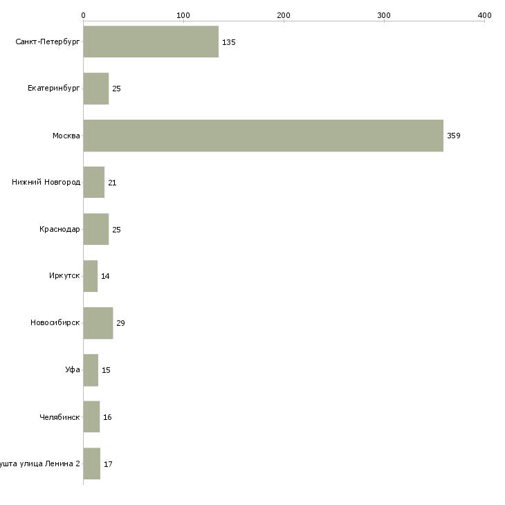 Найти работу spa-Число вакансий «spa» на сайте в городах Росcии