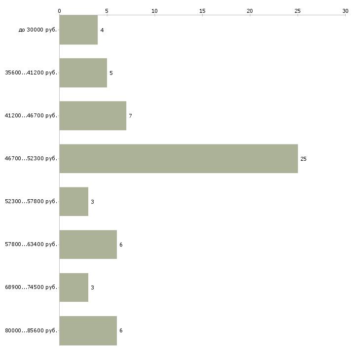 Найти работу автожестянщик  - График распределения вакансий «автожестянщик» по зарплате