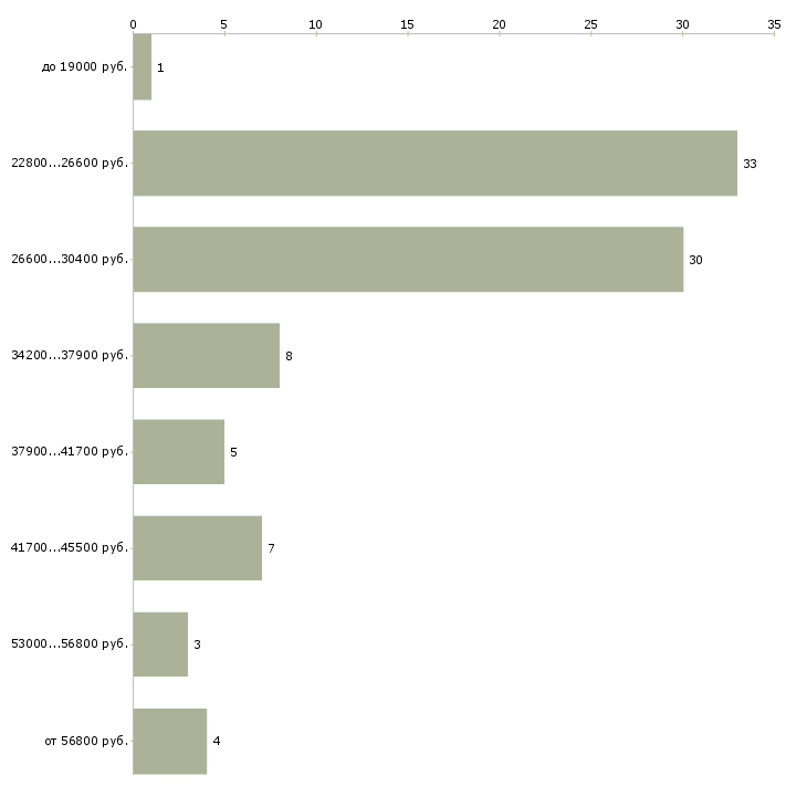 Найти работу администратор менеджер  - График распределения вакансий «администратор менеджер» по зарплате