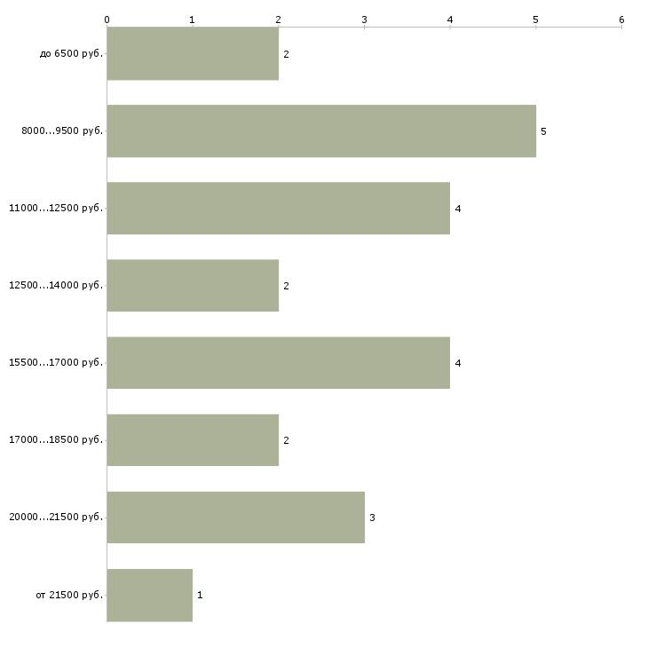 Найти работу аккомпаниатор  - График распределения вакансий «аккомпаниатор» по зарплате