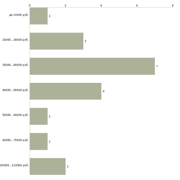 Найти работу ассистент фотографа  - График распределения вакансий «ассистент фотографа» по зарплате