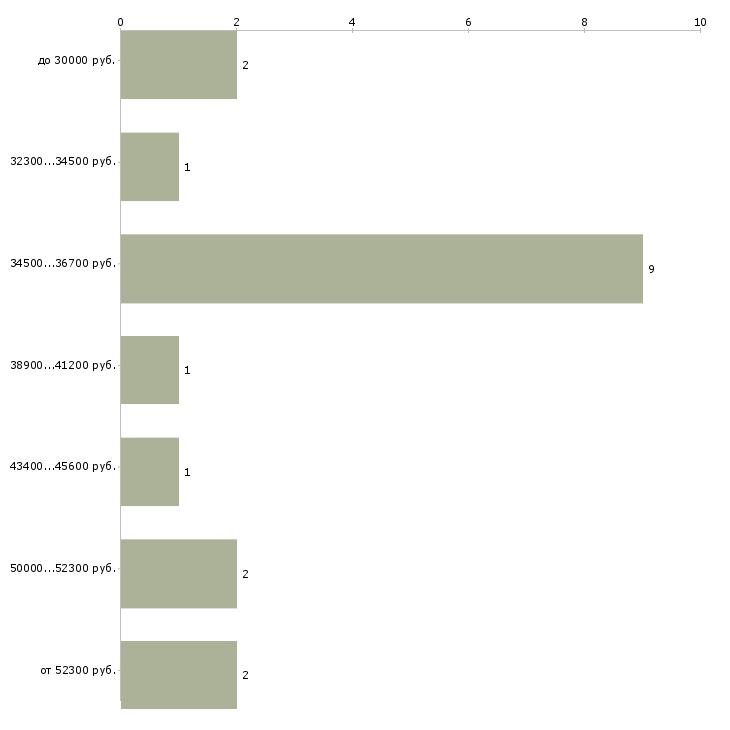 Найти работу банкетный менеджер  - График распределения вакансий «банкетный менеджер» по зарплате