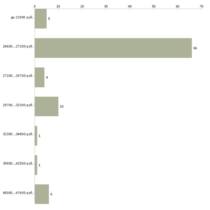 Найти работу блинопек  - График распределения вакансий «блинопек» по зарплате