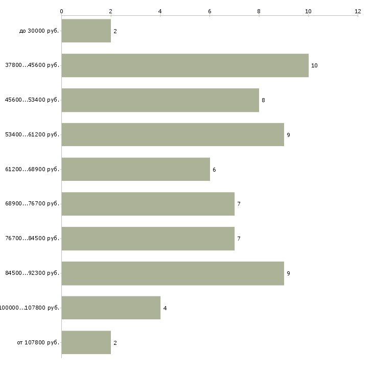 Найти работу бурильщик  - График распределения вакансий «бурильщик» по зарплате