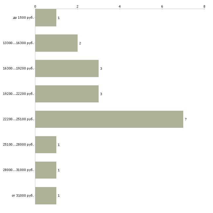 Найти работу буфетчица  - График распределения вакансий «буфетчица» по зарплате