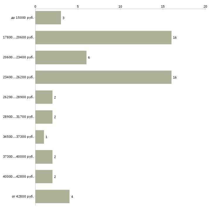 Найти работу бухгалтер материального стола  - График распределения вакансий «бухгалтер материального стола» по зарплате