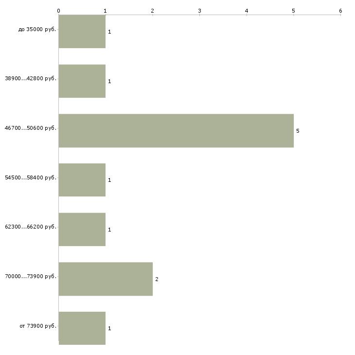Найти работу ведущая новостей  - График распределения вакансий «ведущая новостей» по зарплате