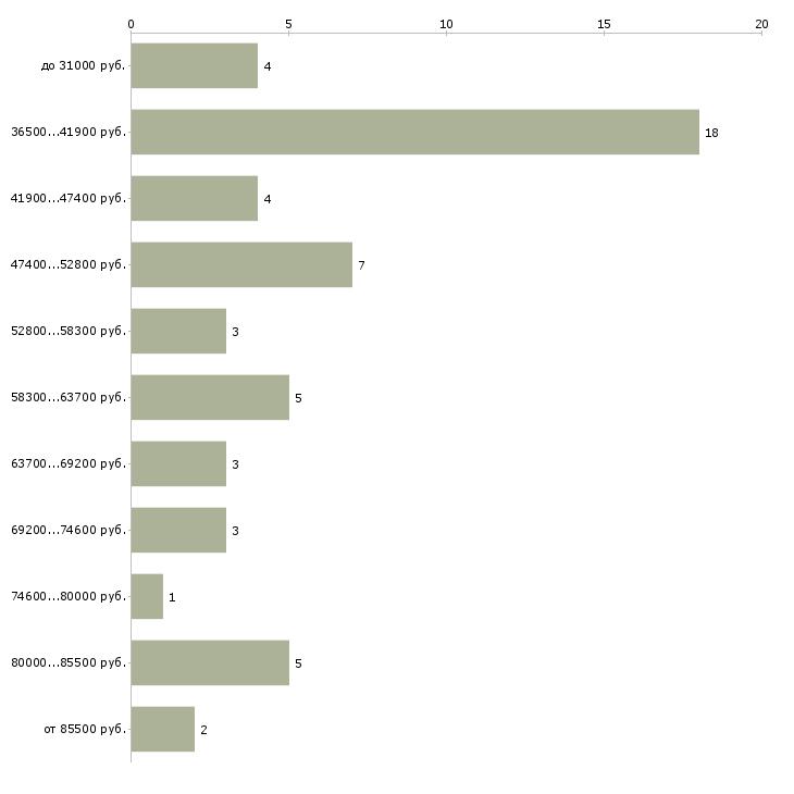 Найти работу ведущий конструктор  - График распределения вакансий «ведущий конструктор» по зарплате