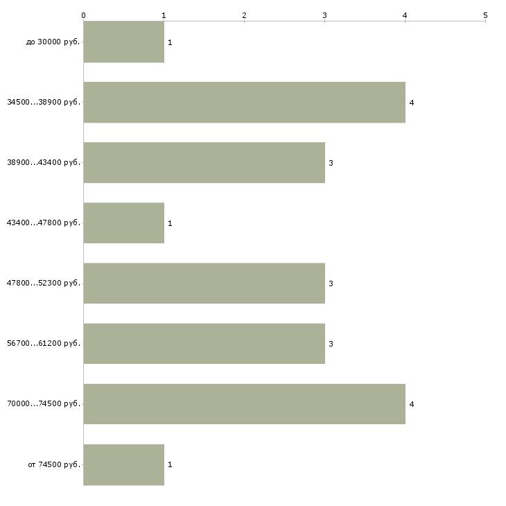 Найти работу ведущий юрист  - График распределения вакансий «ведущий юрист» по зарплате