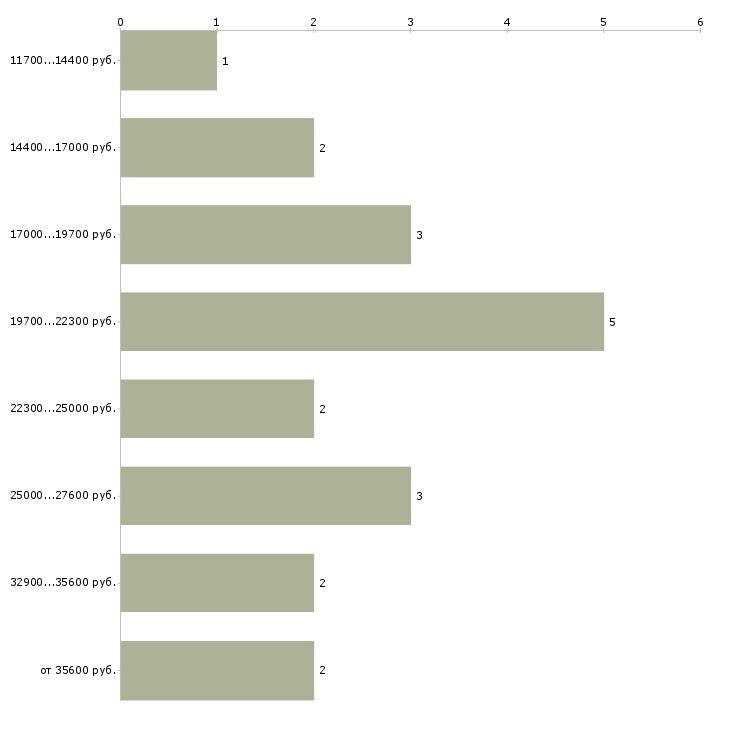 Найти работу вечерняя  - График распределения вакансий «вечерняя» по зарплате