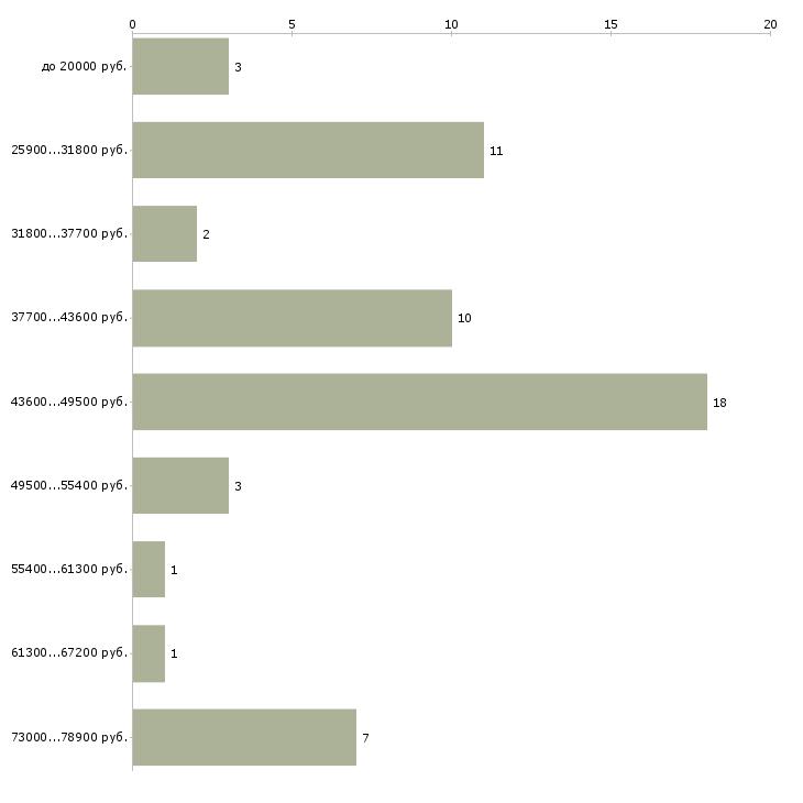 Найти работу водитель в автосалон  - График распределения вакансий «водитель в автосалон» по зарплате