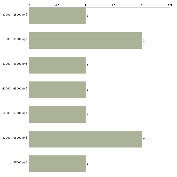Найти работу главный администратор  - График распределения вакансий «главный администратор» по зарплате