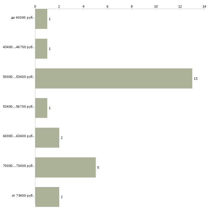 Найти работу дальнобойщик  - График распределения вакансий «дальнобойщик» по зарплате