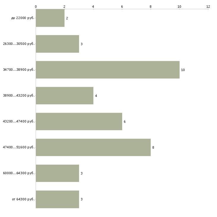 Найти работу декоратор  - График распределения вакансий «декоратор» по зарплате
