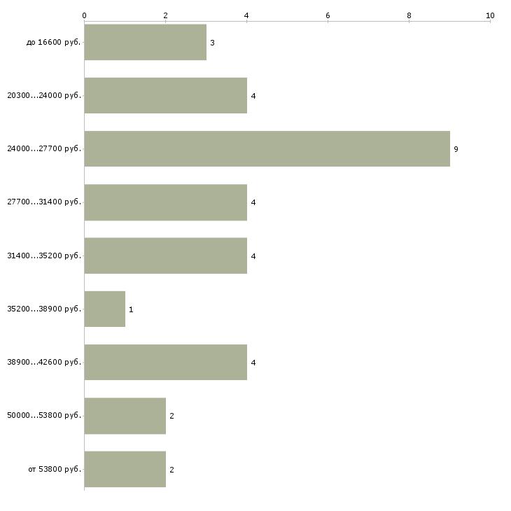 Найти работу диетолог  - График распределения вакансий «диетолог» по зарплате