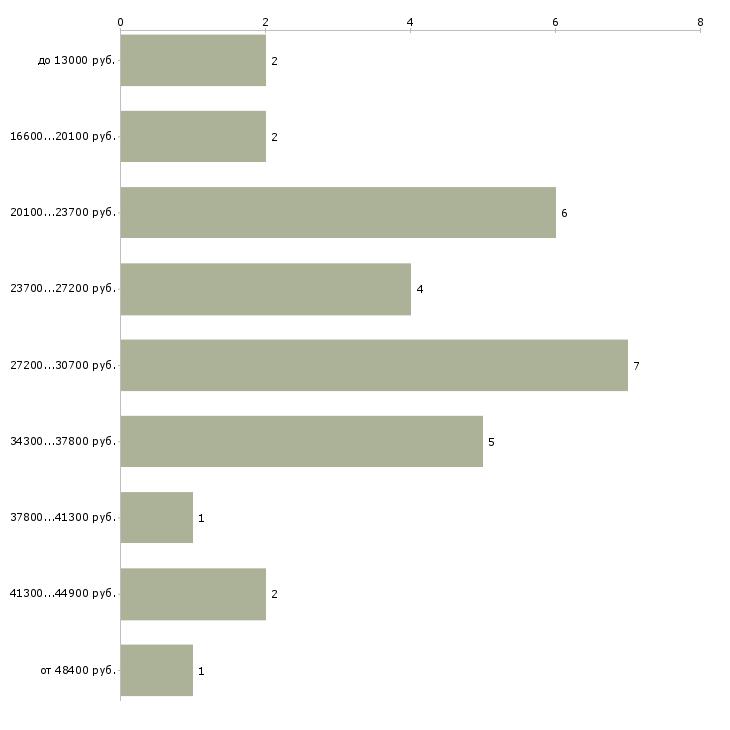 Найти работу дизайнер нижнего белья  - График распределения вакансий «дизайнер нижнего белья» по зарплате