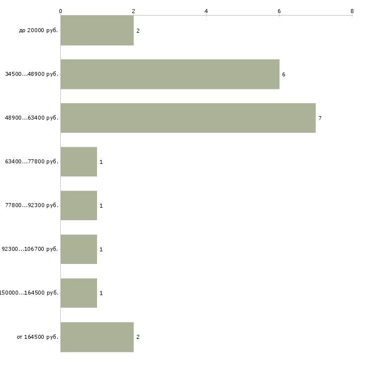 Найти работу директор базы отдыха  - График распределения вакансий «директор базы отдыха» по зарплате