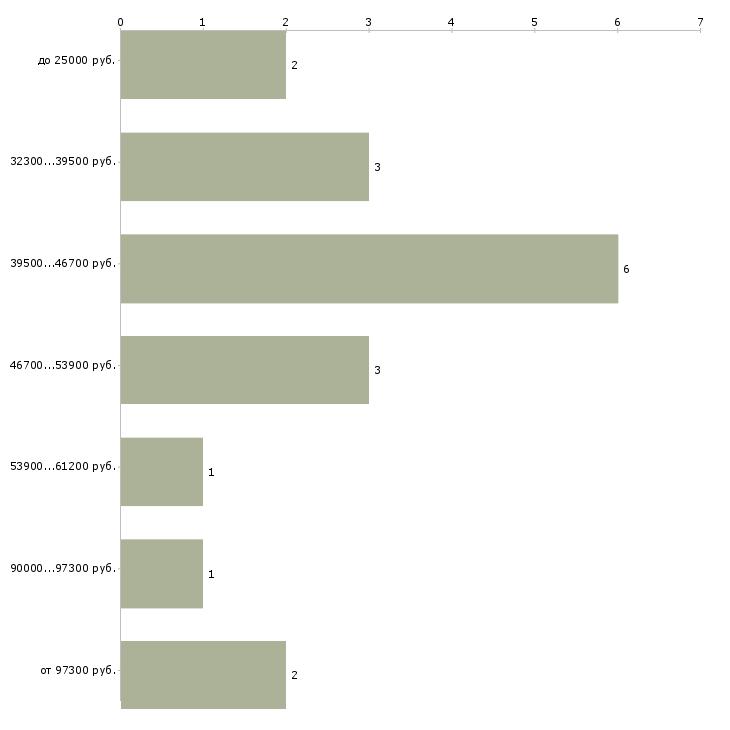 Найти работу директор гостиницы  - График распределения вакансий «директор гостиницы» по зарплате