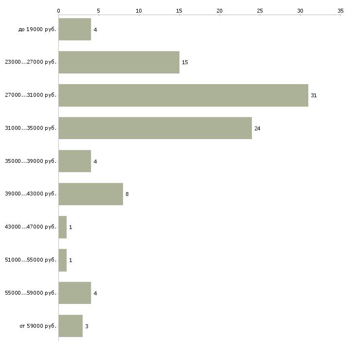 Найти работу директор управляющей компании  - График распределения вакансий «директор управляющей компании» по зарплате