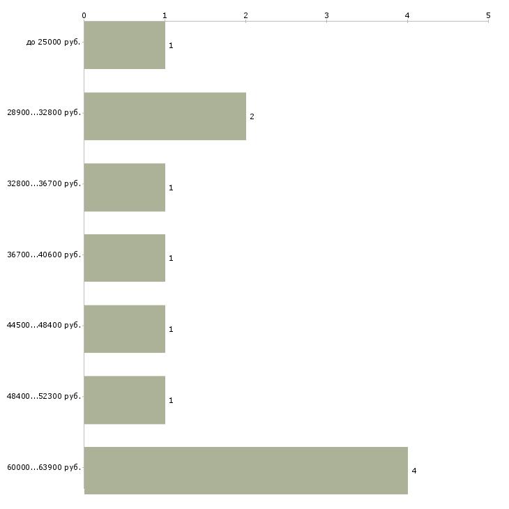 Найти работу доцент кафедры  - График распределения вакансий «доцент кафедры» по зарплате