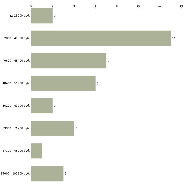 Найти работу жиловщик мяса  - График распределения вакансий «жиловщик мяса» по зарплате